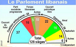 Illustration parlement liban 2007